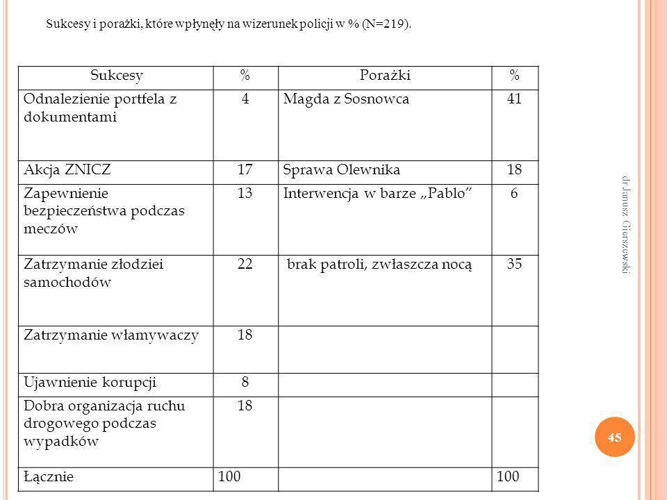 Odnalezienie portfela z dokumentami 4 Magda z Sosnowca 41