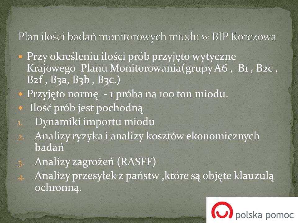 Plan ilości badań monitorowych miodu w BIP Korczowa