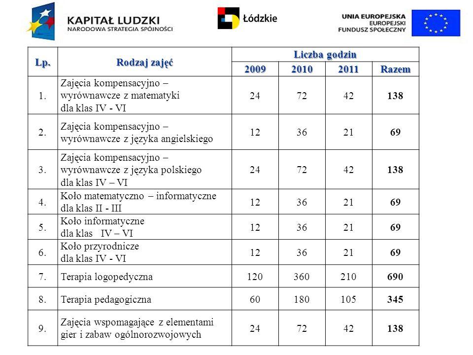 Lp. Rodzaj zajęć. Liczba godzin. 2009. 2010. 2011. Razem. 1.