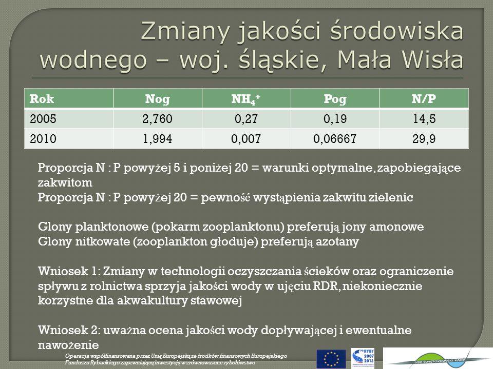 Zmiany jakości środowiska wodnego – woj. śląskie, Mała Wisła