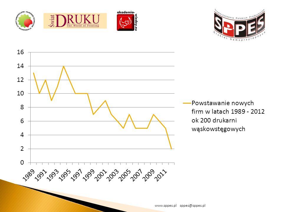 www.sppes.pl sppes@sppes.pl