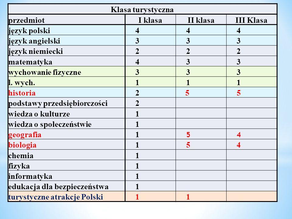 Klasa turystycznaprzedmiot. I klasa. II klasa. III Klasa. język polski. 4. język angielski. 3. język niemiecki.