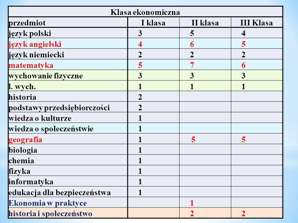 Klasa ekonomiczna przedmiot. I klasa. II klasa. III Klasa. język polski. 3. 5. 4. język angielski.