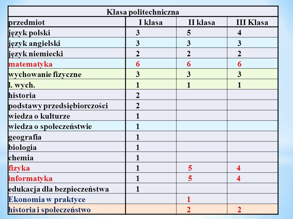 Klasa politechniczna przedmiot. I klasa. II klasa. III Klasa. język polski. 3. 5. 4. język angielski.