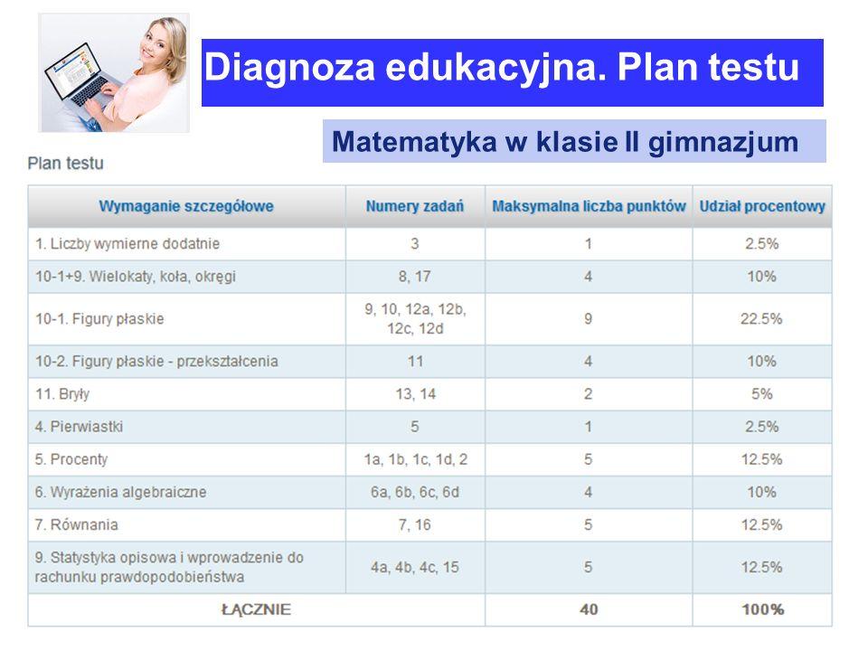 Diagnoza edukacyjna. Plan testu