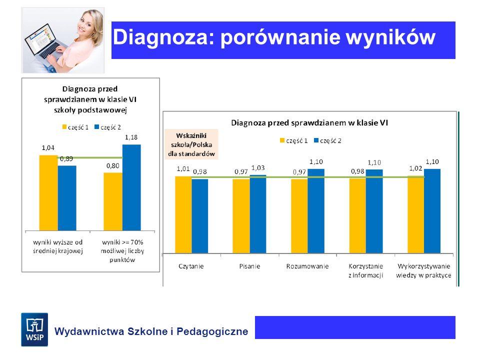 Diagnoza: porównanie wyników
