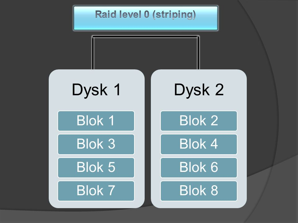 Dysk 1 Dysk 2 Blok 1 Blok 3 Blok 5 Blok 7 Blok 2 Blok 4 Blok 6 Blok 8