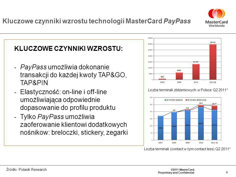 Kluczowe czynniki wzrostu technologii MasterCard PayPass