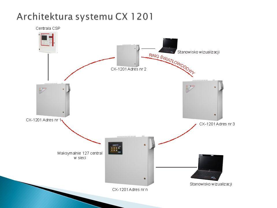 Architektura systemu CX 1201