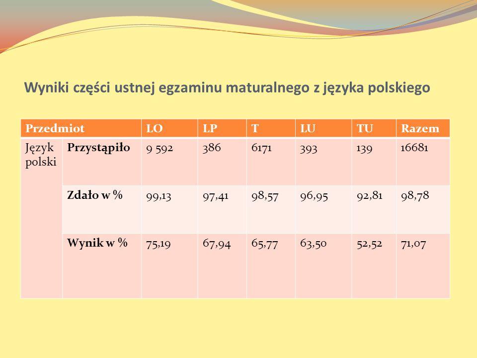 Wyniki części ustnej egzaminu maturalnego z języka polskiego