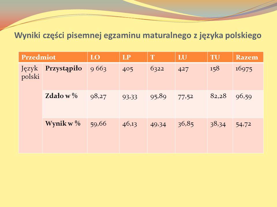 Wyniki części pisemnej egzaminu maturalnego z języka polskiego