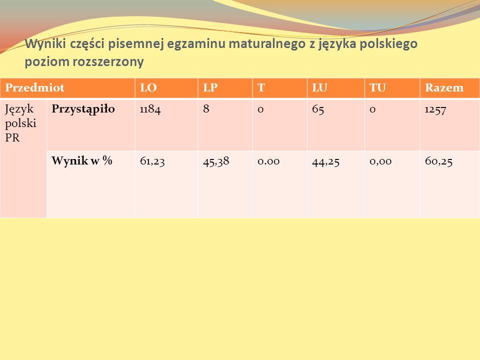 Wyniki części pisemnej egzaminu maturalnego z języka polskiego poziom rozszerzony
