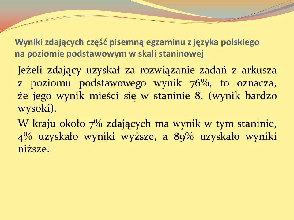 Wyniki zdających część pisemną egzaminu z języka polskiego na poziomie podstawowym w skali staninowej