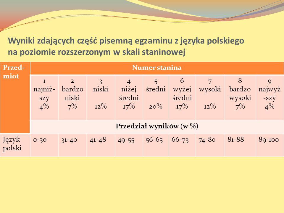 Przedział wyników (w %)