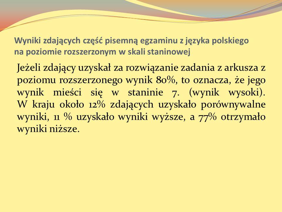 Wyniki zdających część pisemną egzaminu z języka polskiego na poziomie rozszerzonym w skali staninowej