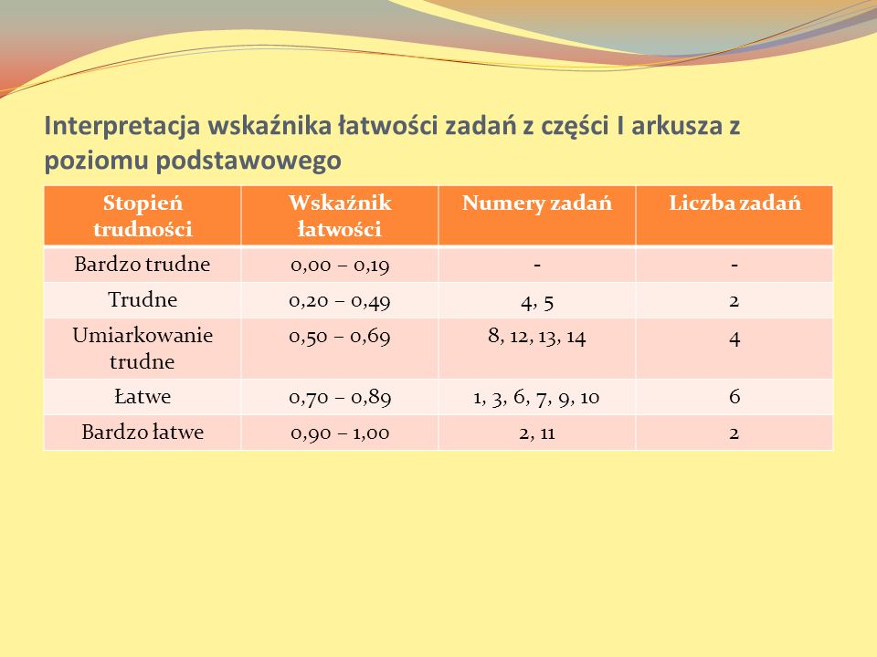 Interpretacja wskaźnika łatwości zadań z części I arkusza z poziomu podstawowego