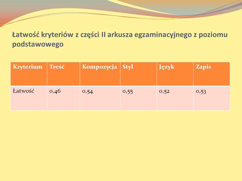 Łatwość kryteriów z części II arkusza egzaminacyjnego z poziomu podstawowego