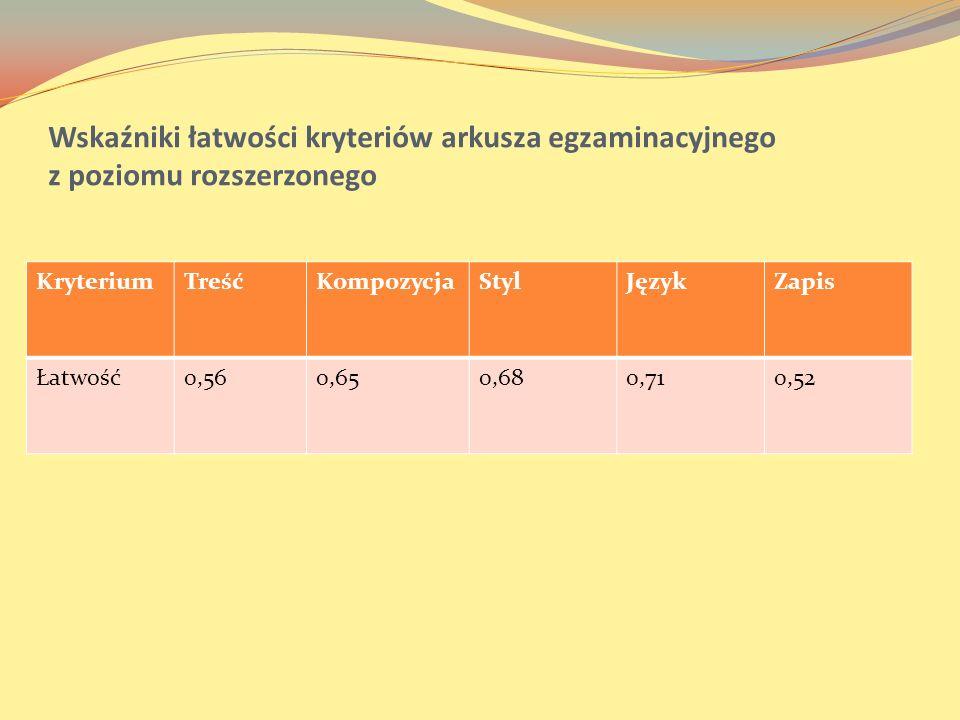 Wskaźniki łatwości kryteriów arkusza egzaminacyjnego z poziomu rozszerzonego