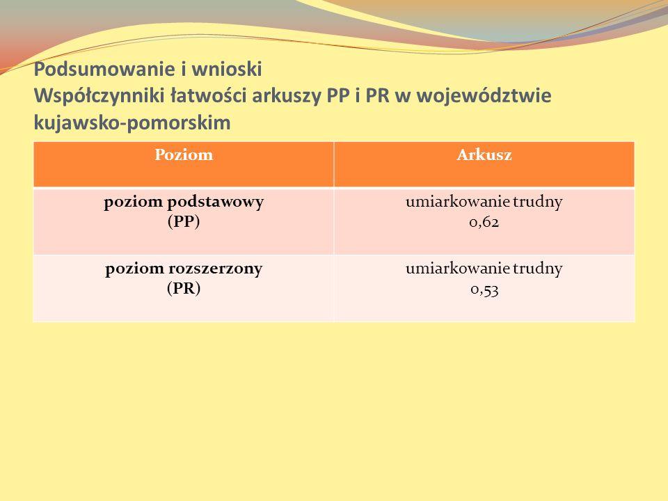 Podsumowanie i wnioski Współczynniki łatwości arkuszy PP i PR w województwie kujawsko-pomorskim