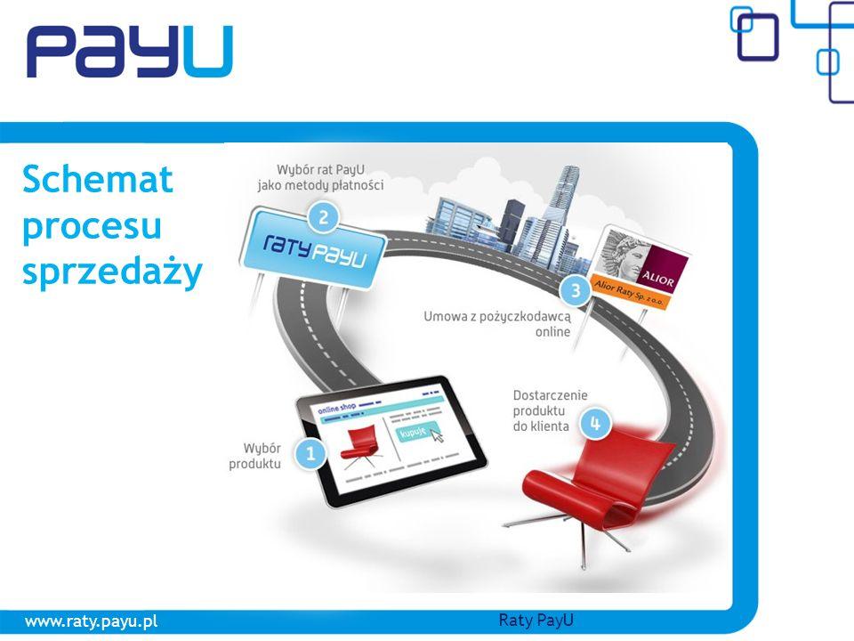 Schemat procesu sprzedaży www.raty.payu.pl Raty PayU