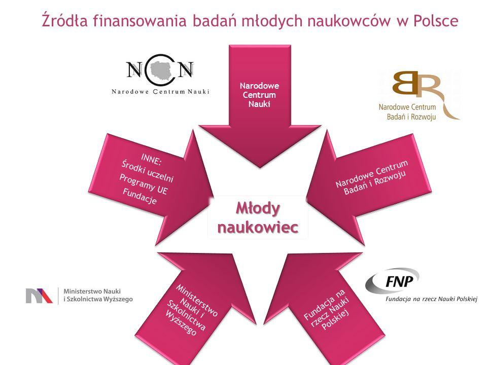 Źródła finansowania badań młodych naukowców w Polsce
