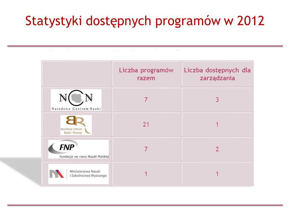 Statystyki dostępnych programów w 2012