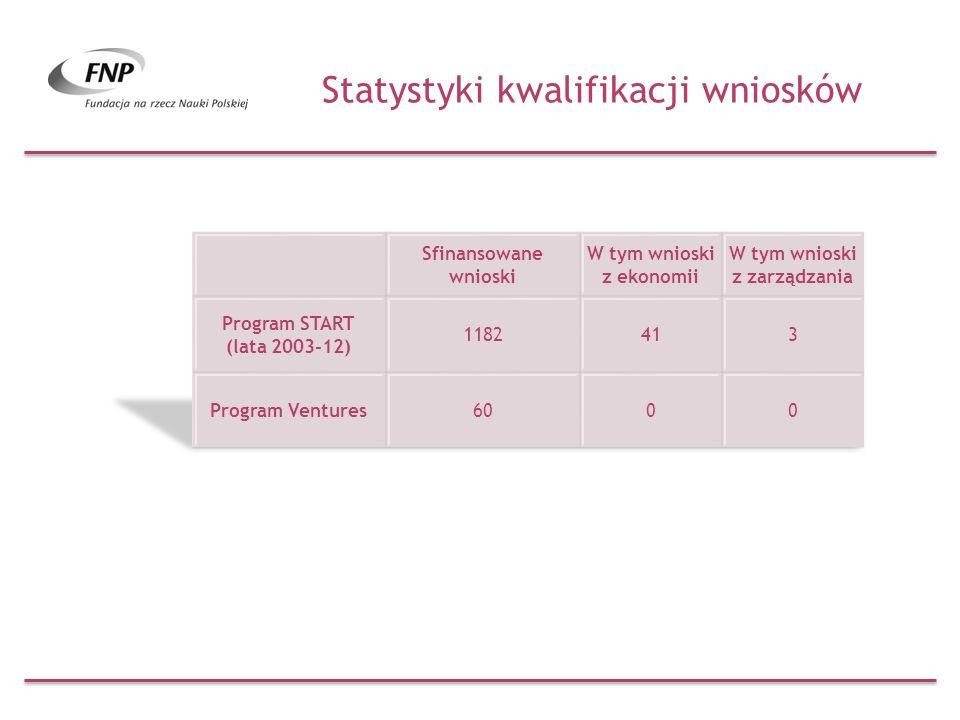 Statystyki kwalifikacji wniosków