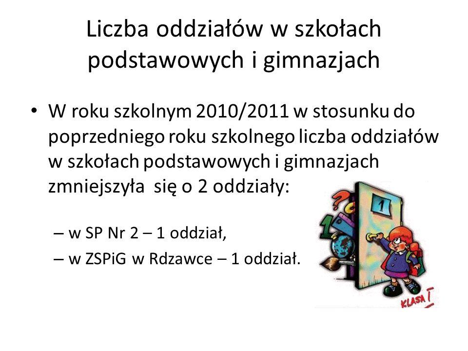 Liczba oddziałów w szkołach podstawowych i gimnazjach