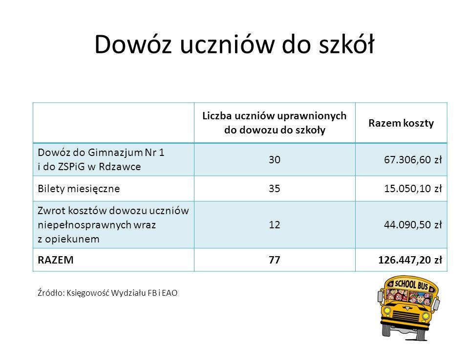 Liczba uczniów uprawnionych do dowozu do szkoły