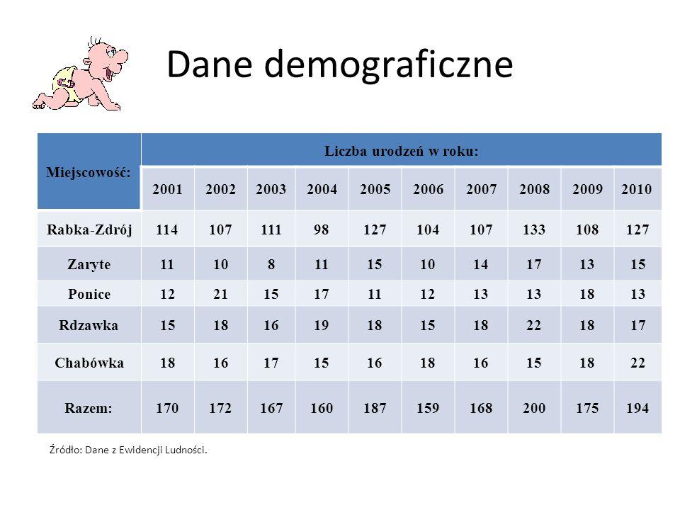 Dane demograficzne Miejscowość: Liczba urodzeń w roku: 2001 2002 2003