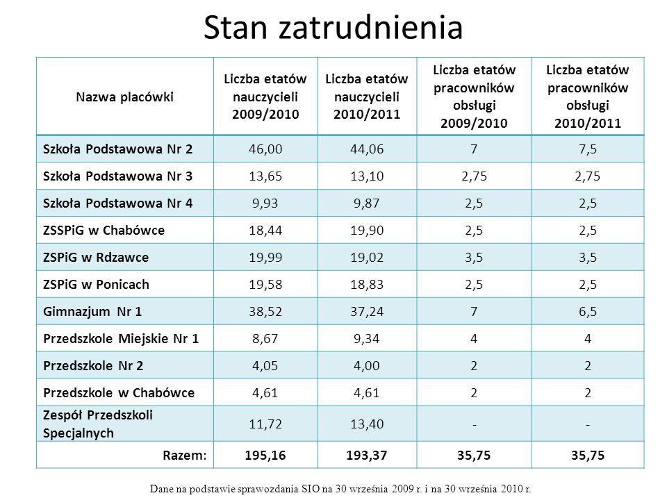 Stan zatrudnienia Nazwa placówki Liczba etatów nauczycieli 2009/2010