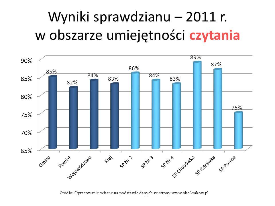 Wyniki sprawdzianu – 2011 r. w obszarze umiejętności czytania