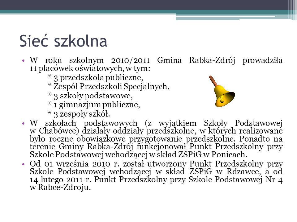 Sieć szkolna W roku szkolnym 2010/2011 Gmina Rabka-Zdrój prowadziła 11 placówek oświatowych, w tym:
