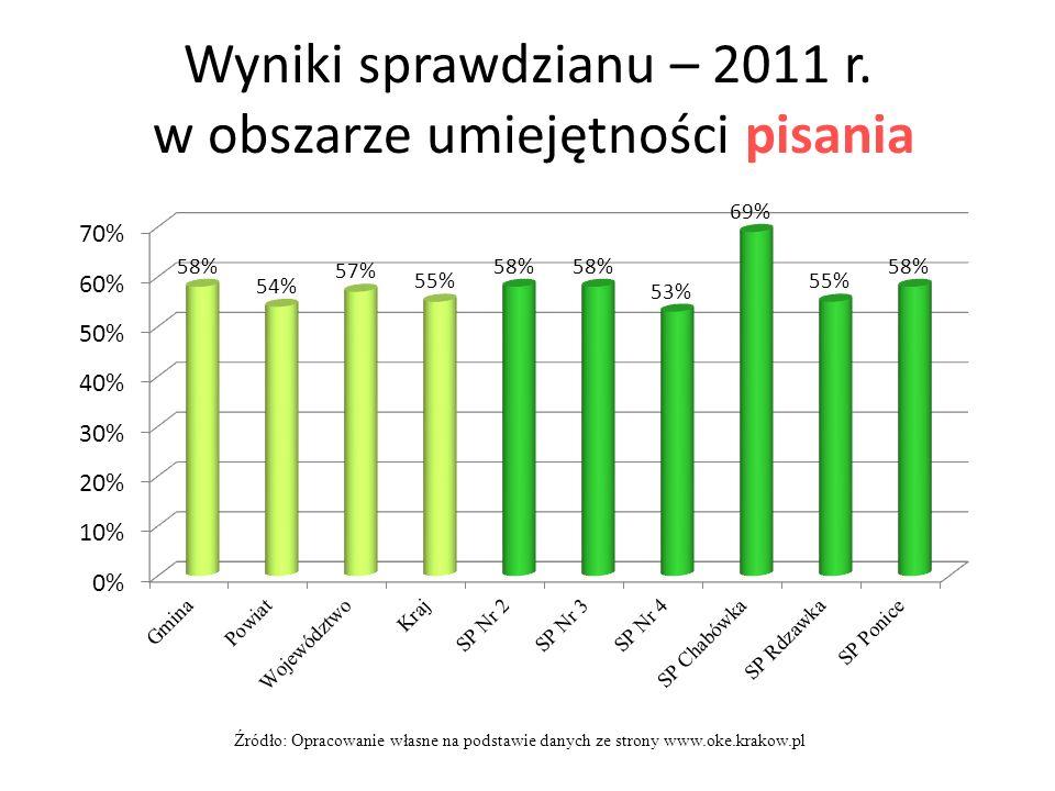 Wyniki sprawdzianu – 2011 r. w obszarze umiejętności pisania