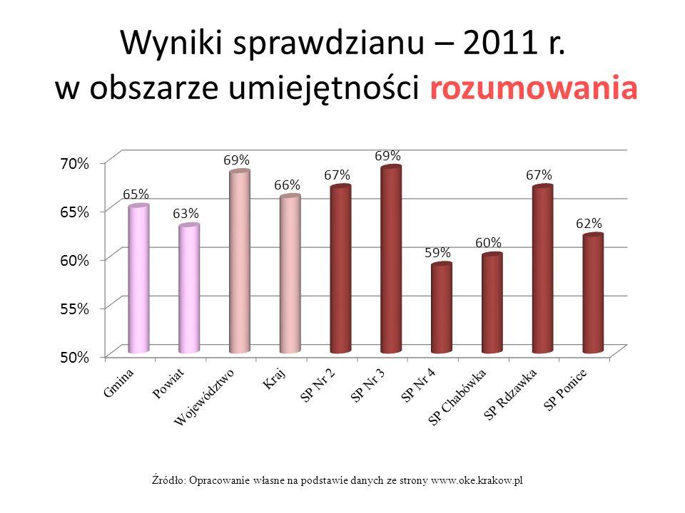 Wyniki sprawdzianu – 2011 r. w obszarze umiejętności rozumowania