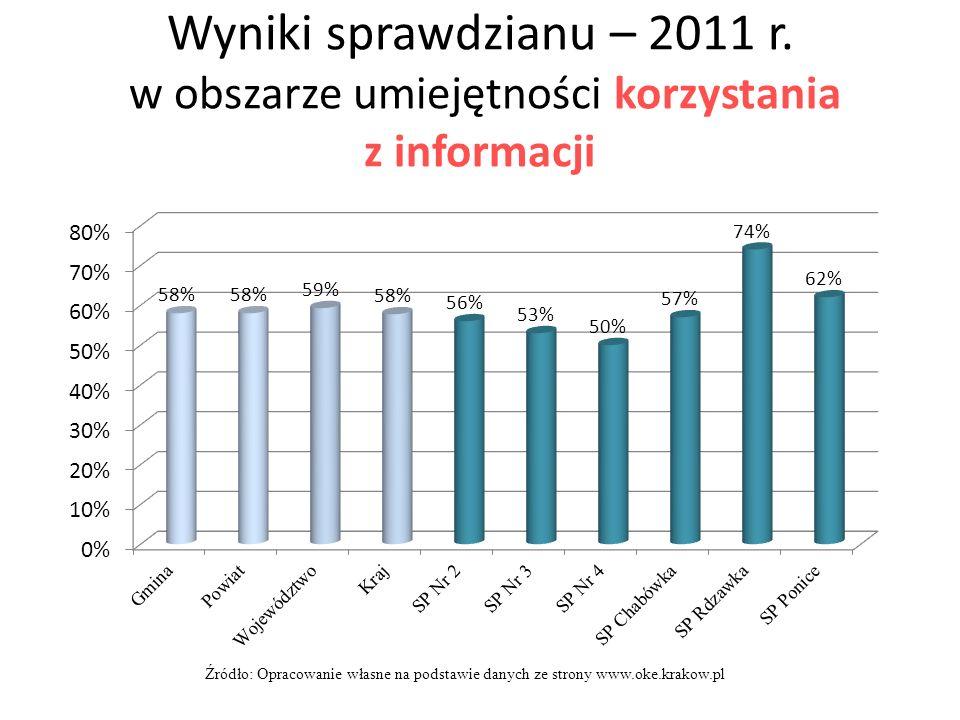 Wyniki sprawdzianu – 2011 r. w obszarze umiejętności korzystania z informacji