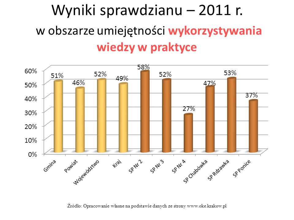 Wyniki sprawdzianu – 2011 r. w obszarze umiejętności wykorzystywania wiedzy w praktyce