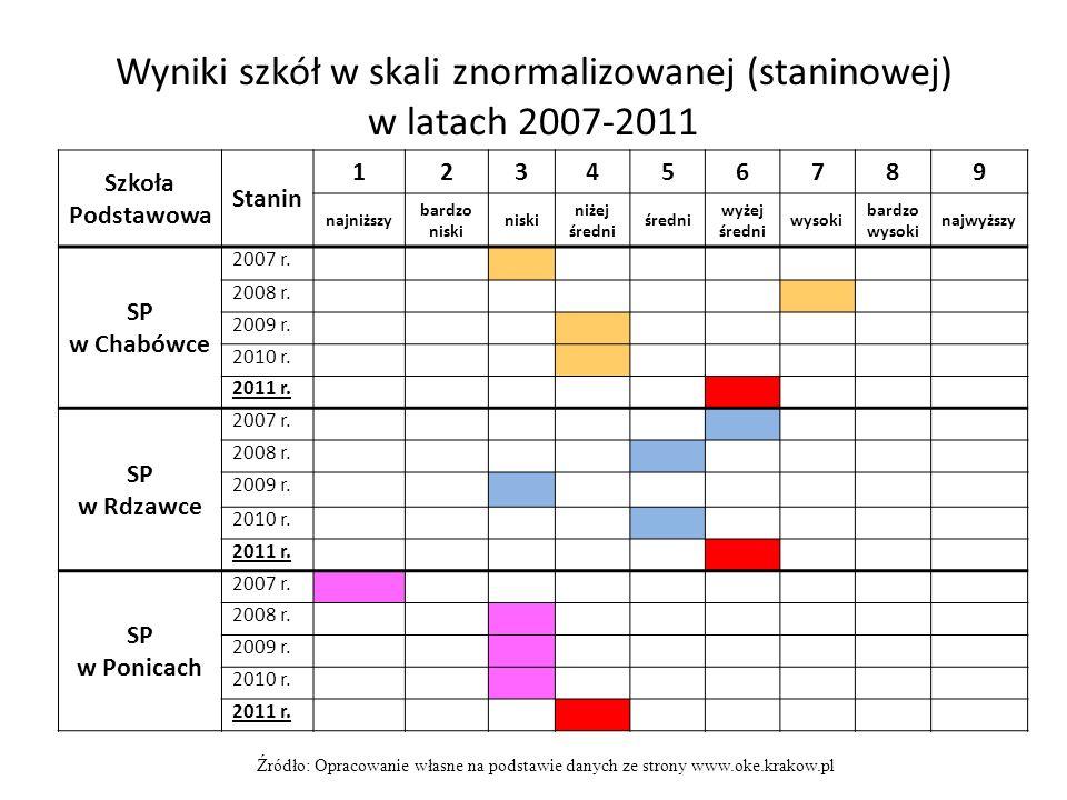 Wyniki szkół w skali znormalizowanej (staninowej) w latach 2007-2011