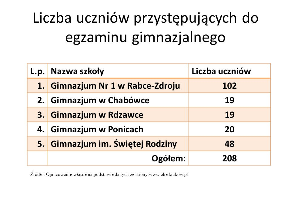 Liczba uczniów przystępujących do egzaminu gimnazjalnego