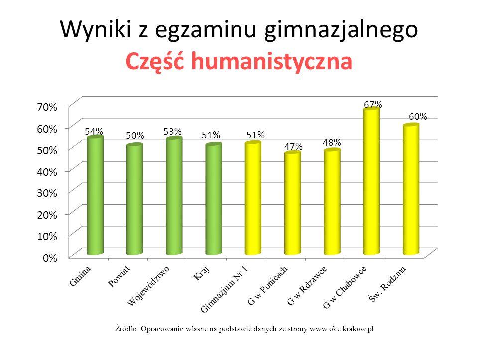 Wyniki z egzaminu gimnazjalnego Część humanistyczna