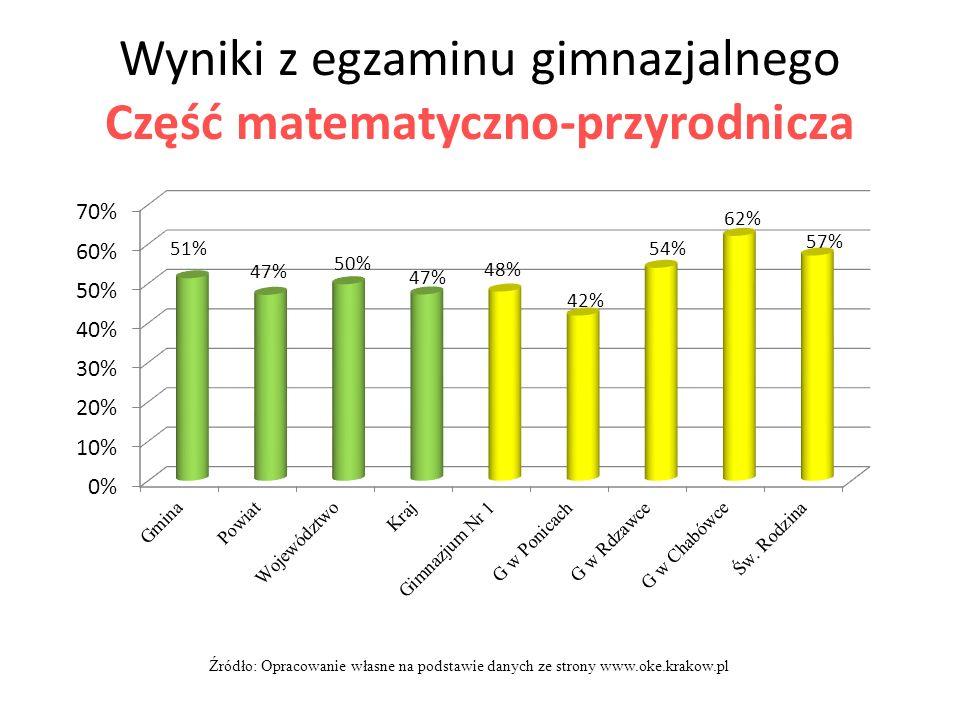 Wyniki z egzaminu gimnazjalnego Część matematyczno-przyrodnicza