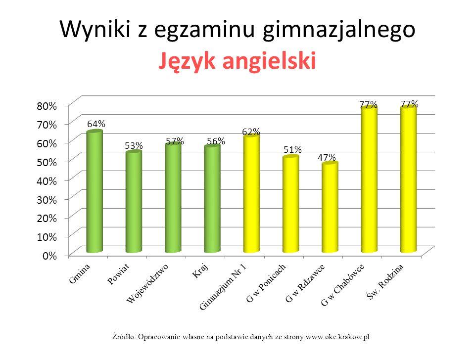 Wyniki z egzaminu gimnazjalnego Język angielski