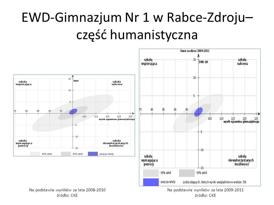 EWD-Gimnazjum Nr 1 w Rabce-Zdroju– część humanistyczna
