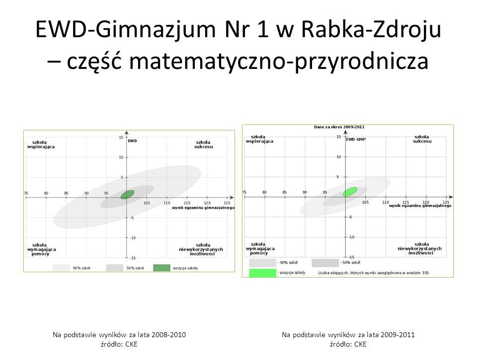 EWD-Gimnazjum Nr 1 w Rabka-Zdroju – część matematyczno-przyrodnicza
