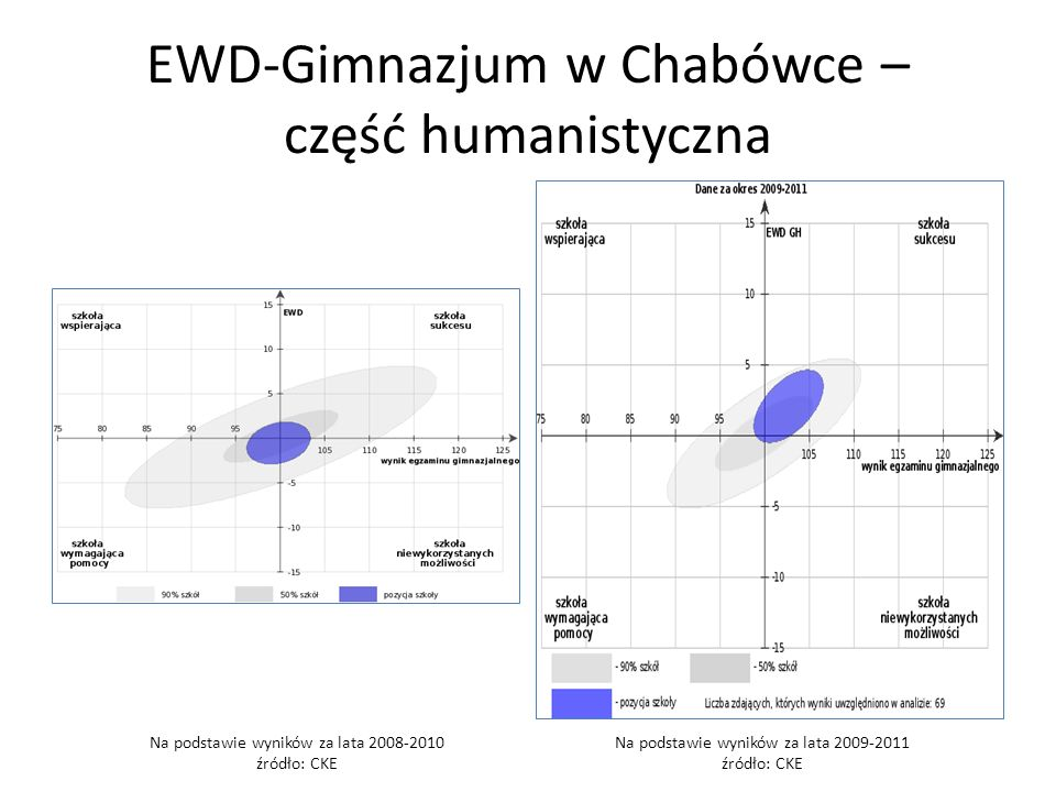 EWD-Gimnazjum w Chabówce – część humanistyczna