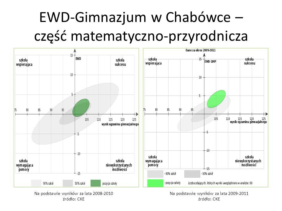 EWD-Gimnazjum w Chabówce – część matematyczno-przyrodnicza