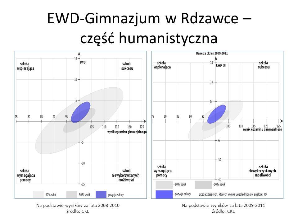 EWD-Gimnazjum w Rdzawce – część humanistyczna