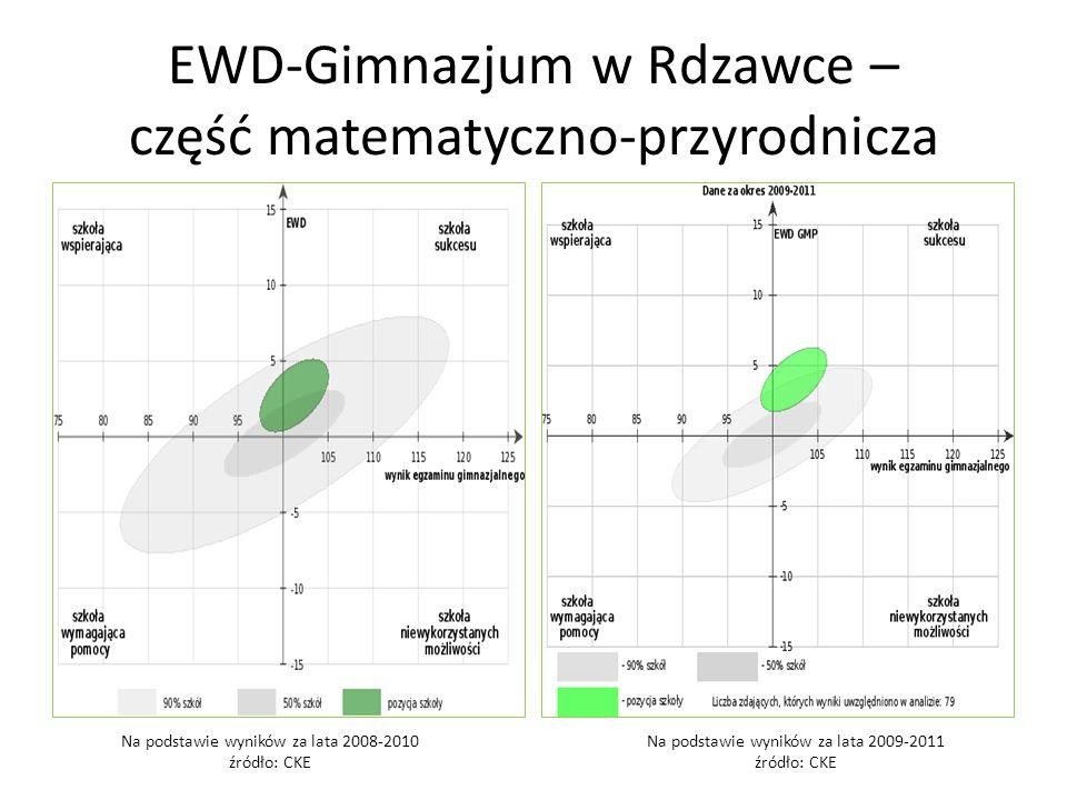 EWD-Gimnazjum w Rdzawce – część matematyczno-przyrodnicza