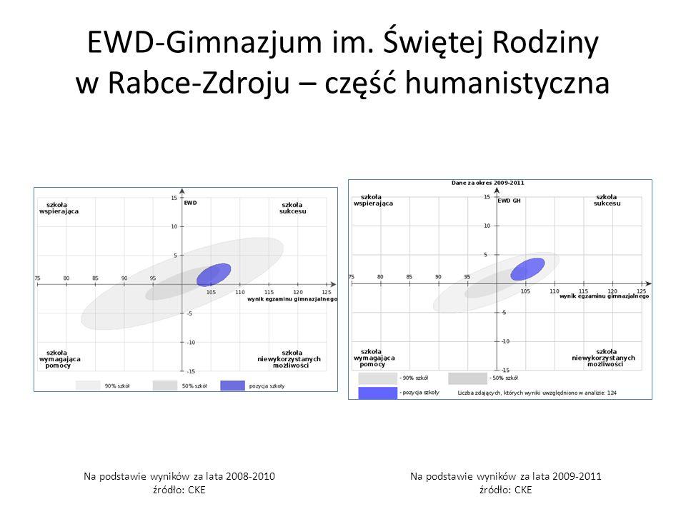 EWD-Gimnazjum im. Świętej Rodziny w Rabce-Zdroju – część humanistyczna