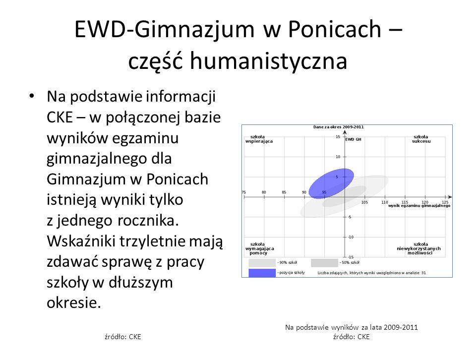EWD-Gimnazjum w Ponicach – część humanistyczna